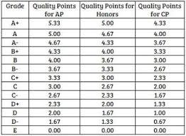 School Grade Chart Gpa Letter Grade Scale