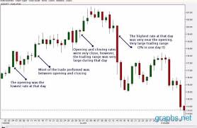 Forex Live Charts Fxstreet Currency Graphs How To Get Best