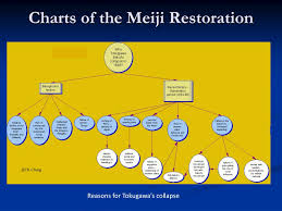 Ppt Japanese Revolutions Powerpoint Presentation Free