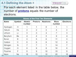 Chapter 4 Atomic Structure 4.1 Defining the Atom - ppt download