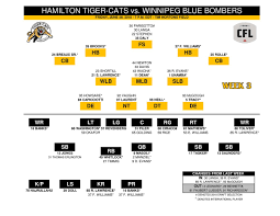Ticats Depth Chart Vrs Wpg In Hamilton Tiger Cats Page 1 Of 2