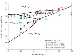 Ammonia Temperature Chart Nh3 Phase Diagram Get Rid Of Wiring Diagram Problem