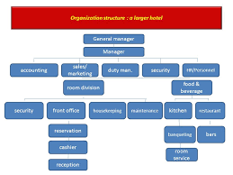 Organizational Chart Of Hotel Front Office Department