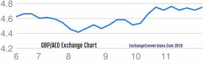 Aed To Gbp Chart Gbp To Aed Charts Today 6 Months 5 Years 10 Years And 20