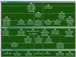 Dolphins Depth Chart 2017 Jacksonville Jags Depth Chart 2017 Best Picture Of Chart