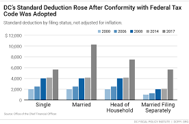 2014 Standard Deduction Chart Taxes In The District The Evolution Of Dc Tax Rates Since
