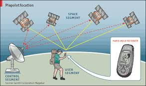 How Gps Works Accuracy Is Addictive Global Positioning