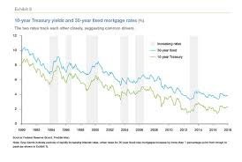 30 Yr Fixed Mortgage Rates Daily Chart How Are Mortgage Rates Determined The Truth About Mortgage