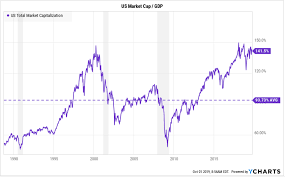 Buffett Indicator Chart Stock Market Valuations Have Meant Nothing For 10 Years