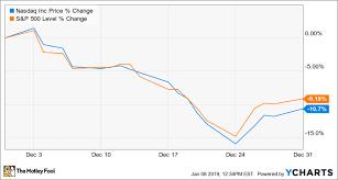 Nasdaq Stock Chart Why Nasdaq Stock Fell 10 7 In December The Motley Fool