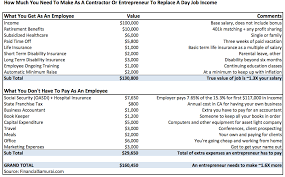 How Much Do I Have To Make As An Entrepreneur Or Contractor