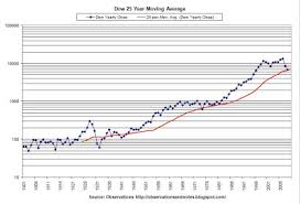 Dow Moving Average Chart Observations Dow 25 Year Moving Average History