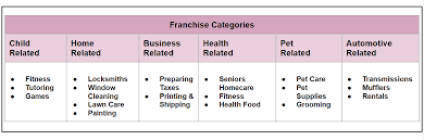 Example Of Franchise Thinking About Franchising In Canada