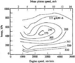 2 Fundamentals Of Fuel Consumption Assessment Of Fuel