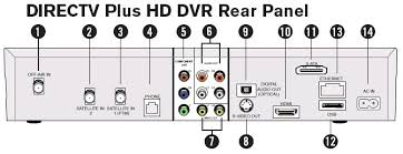 how to hookup setup surround sound on a directv satellite system o up to date home theater receiver at least two hdmi input ports and one hdmi out port o five to seven loudspeakers o one subwoofer o two hdmi cables