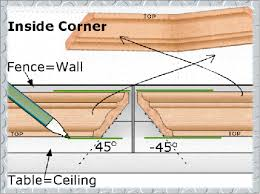Crown Molding Miter Chart How To Cut Crown Molding With A Compound Miter Saw Like
