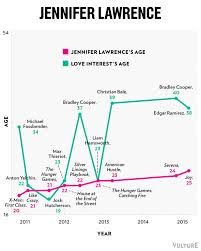Emma Stone Jennifer Lawrence And Scarlett Johansson Have