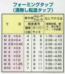 M5 下 穴