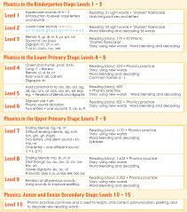 English phonetic transcription translator and pronunciation dictionary. Phonics Guide Rtl English