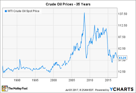 What Crude Oils Price History Can Teach Energy Stock