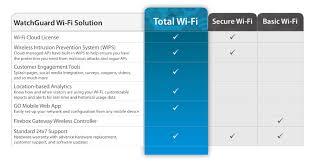 Watchguard Comparison Chart Access Point Support Subscriptions Watchguard Technologies