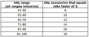 X Ray Factors Chart Radiology Ce Choosing The Appropriate Exposure Factors Vet