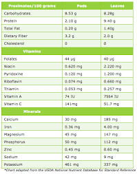 Moringa Nutritional Value Chart Best Picture Of Chart