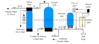 water pressure tank installation diagram water how to select size a liquid bleach well chlorinator on water pressure tank installation diagram