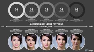 Split Lighting Setup 5 Common Key Light Patterns Slr Lounge