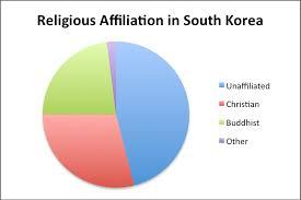 Africa Religion Pie Chart