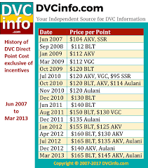 Dvc Vacation Club Point Chart Historical Price Per Point Dvcinfo