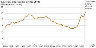 Us Oil Production And Imports Chart Eia Expects Total U S Fossil Fuel Production To Reach