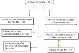Pathophysiology Of Pyelonephritis In Flow Chart The Flowchart Of The Articles Selected Download