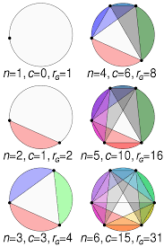 Cattttt32 asked in science & mathematics. Dividing A Circle Into Areas Wikipedia