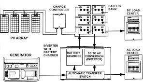 solar generator diagram life energy off grid system batteries amp generator