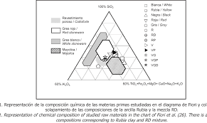 Figure 1 From Use Of New Raw Materials And Industrial Wastes