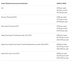 The national insurance rate you pay depends on how much you earn: Rates Thresholds 2019 20 Brightpay Documentation
