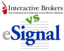 Esignal Charting Esignal Vs Interactive Brokers As Charting Software