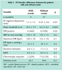Exercise Stress Test Mets Chart In Comparison To The Myocardial Perfusion Scintigraphy A