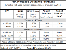 Fha Loan Upfront Mortgage Insurance Premium Best Mortgage