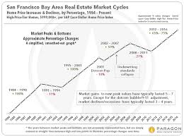 Real Estate Value Chart Real Estate Cycles Interest Rates Neighborhood