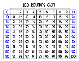 Rounding - Lessons - Tes Teach