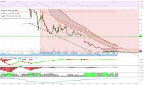 Molycorp Stock Chart Molycorp Tradingview