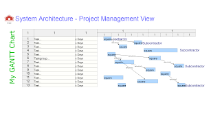System Architecture Gantt Chart Project Management View