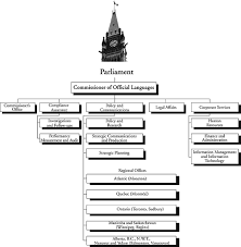 Government Of Alberta Organizational Chart Archived Office Of The Commissioner Of Official Languages