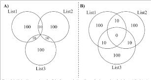 Euler Diagram Venn Figure 3 From Venndiagram A Package For The Generation Of