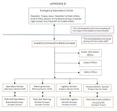 Incident Command Flow Chart Uis Emergency Response Plan Uis Police University Of