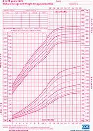 Weight Chart By Age Girl Stature For Age And Weight For Age Percentiles Chart For