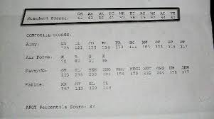 Asvab Score Calculator Army