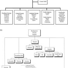 Formal Organization Chart A Formal Organization Chart Of Kone In 1994 Showing
